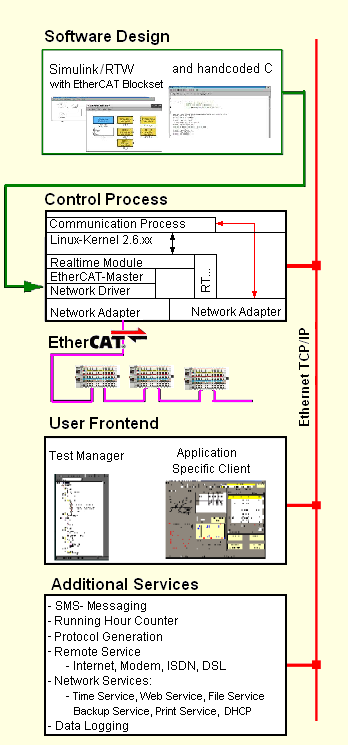 EtherLab-Diagramm